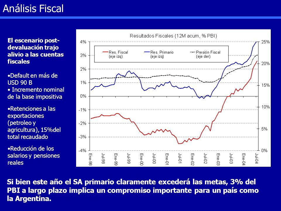 Análisis Fiscal El escenario post-devaluación trajo alivio a las cuentas fiscales. Default en más de USD 90 B.