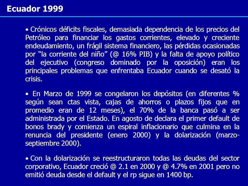 Ecuador 1999