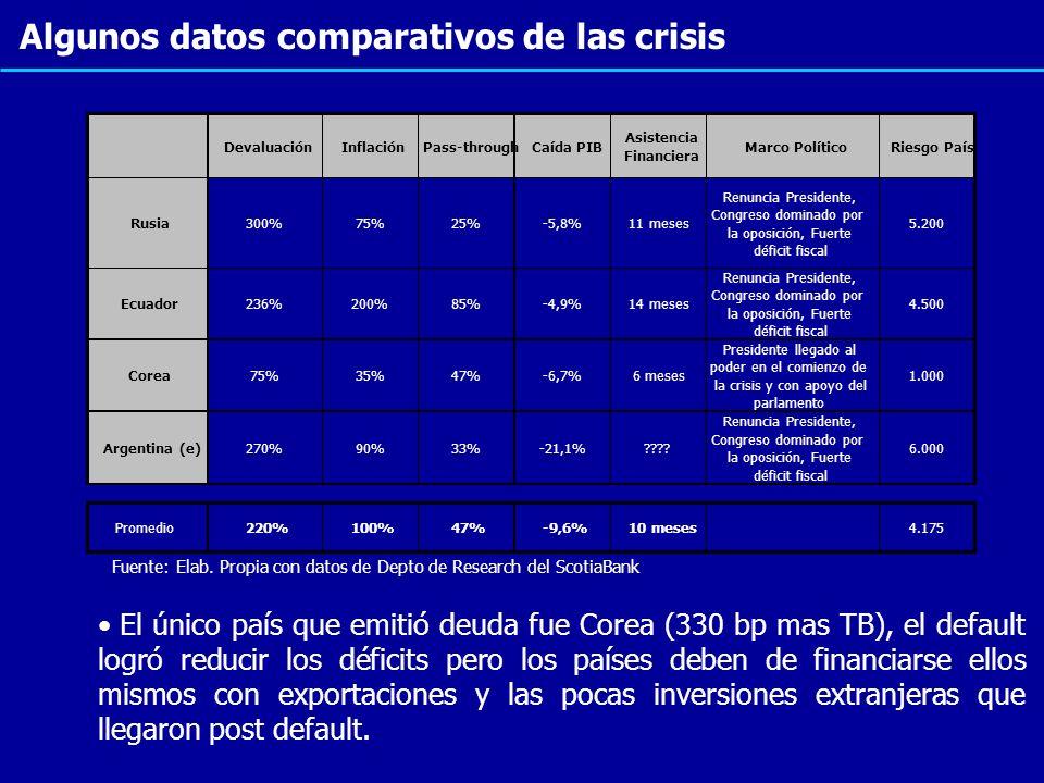 Algunos datos comparativos de las crisis