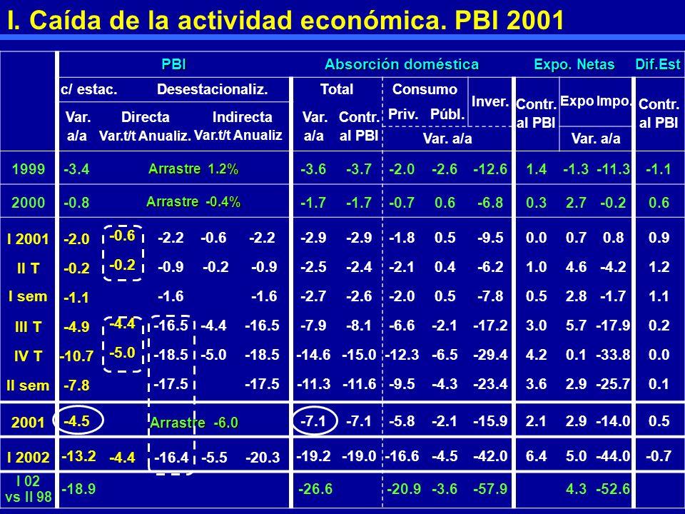 I. Caída de la actividad económica. PBI 2001