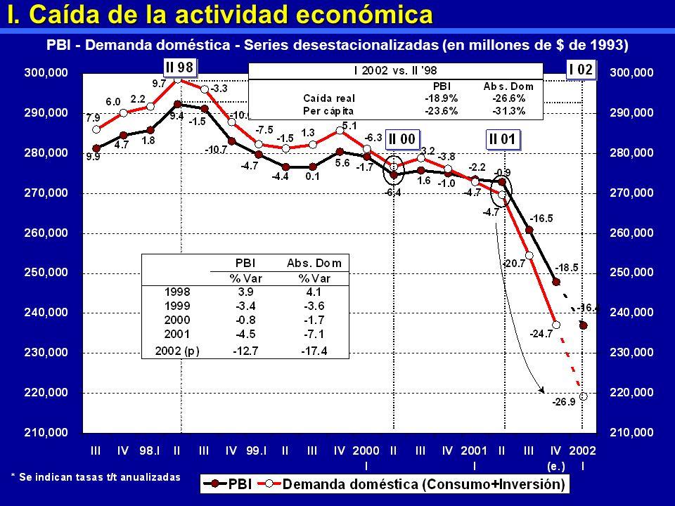 I. Caída de la actividad económica