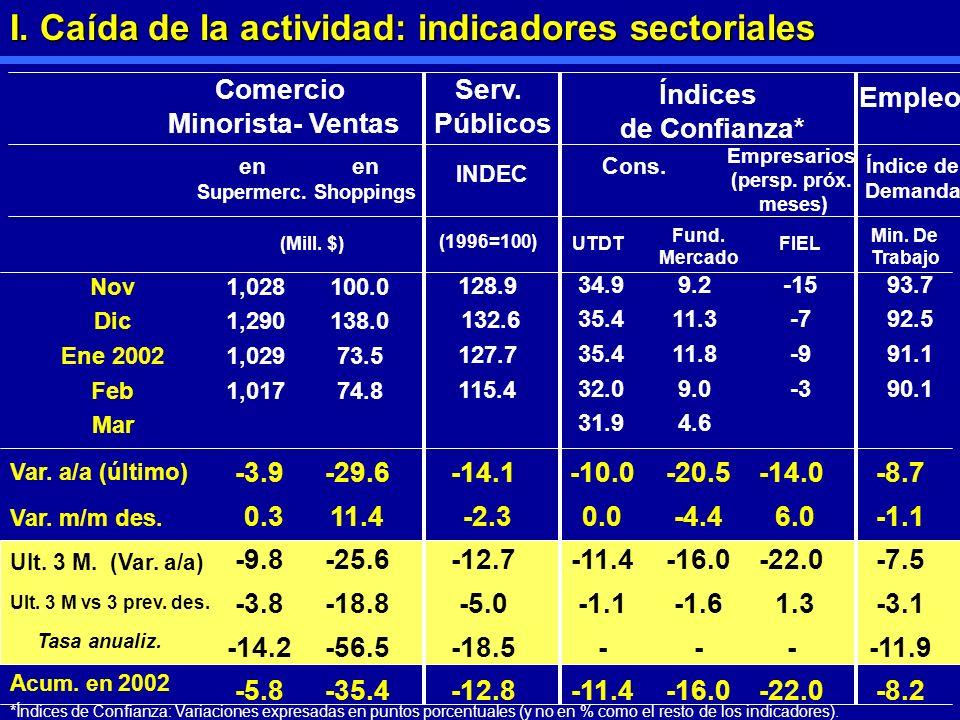 I. Caída de la actividad: indicadores sectoriales