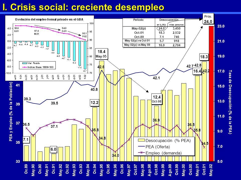 I. Crisis social: creciente desempleo