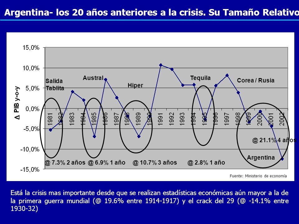 Argentina- los 20 años anteriores a la crisis. Su Tamaño Relativo