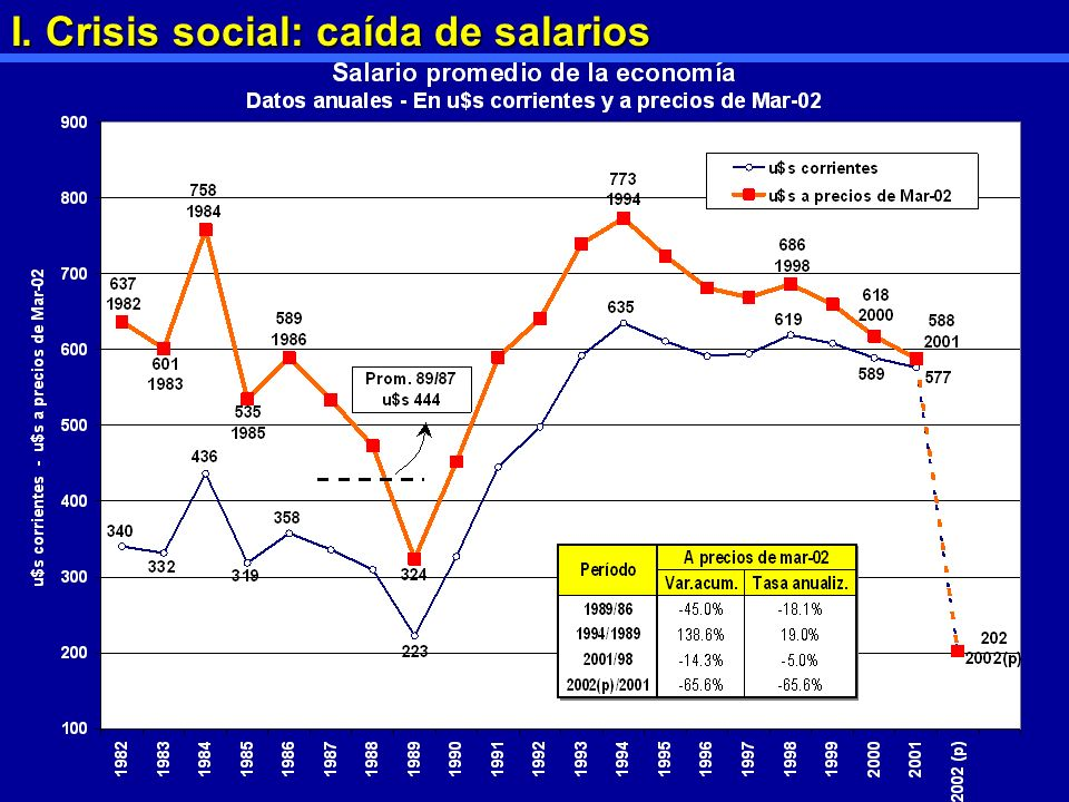 I. Crisis social: caída de salarios