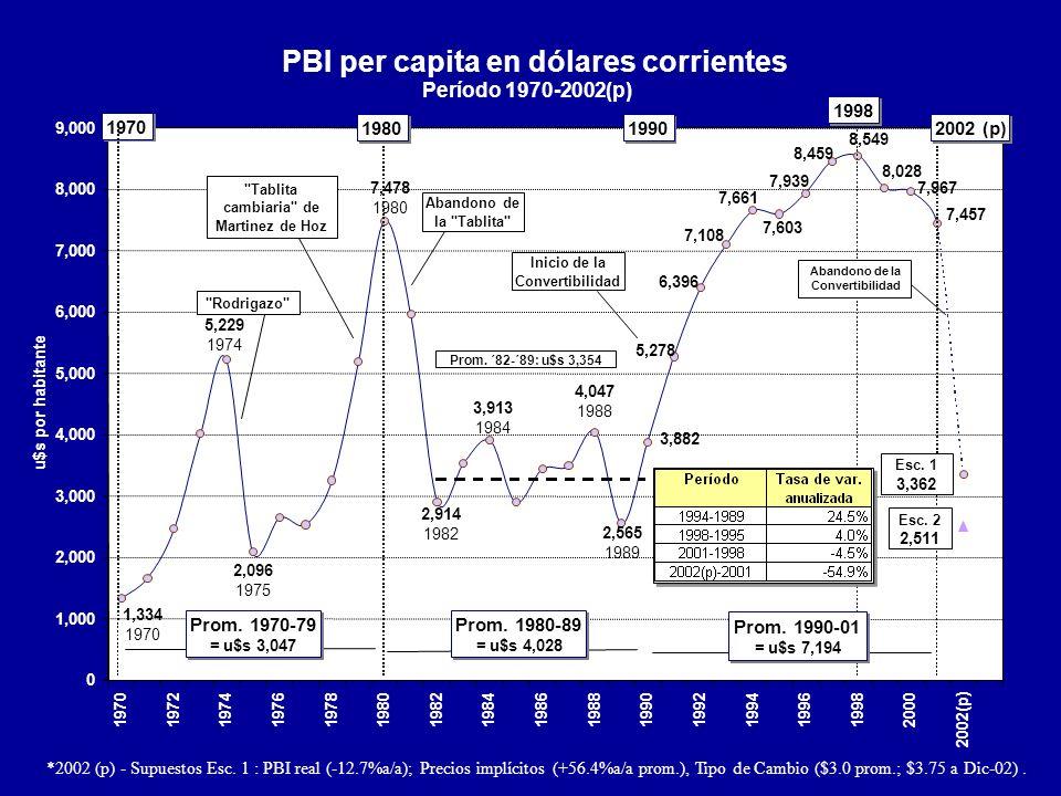 PBI per capita en dólares corrientes