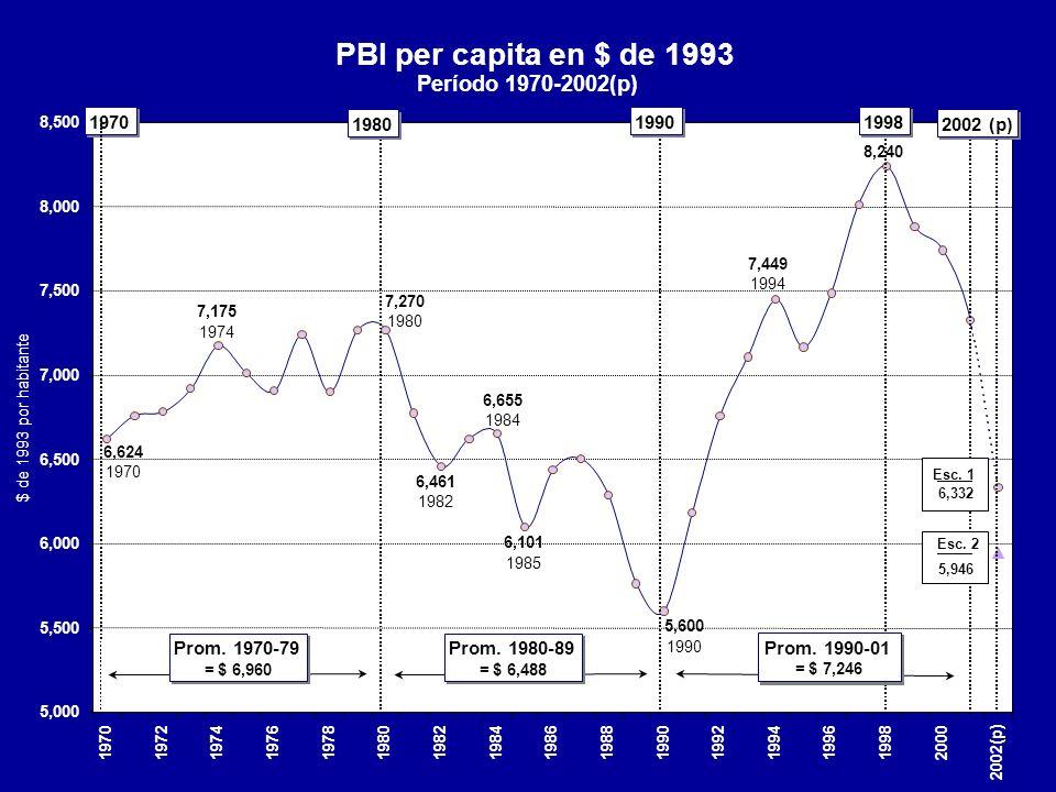 PBI per capita en $ de 1993 Período 1970-2002(p) Prom. 1970-79