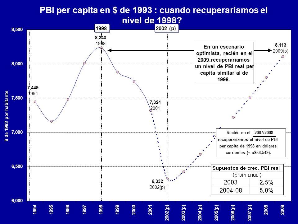 PBI per capita en $ de 1993 : cuando recuperaríamos el nivel de 1998