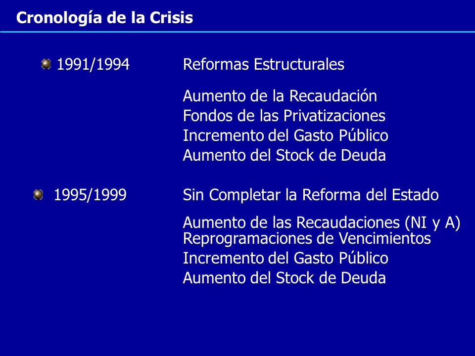Cronología de la Crisis