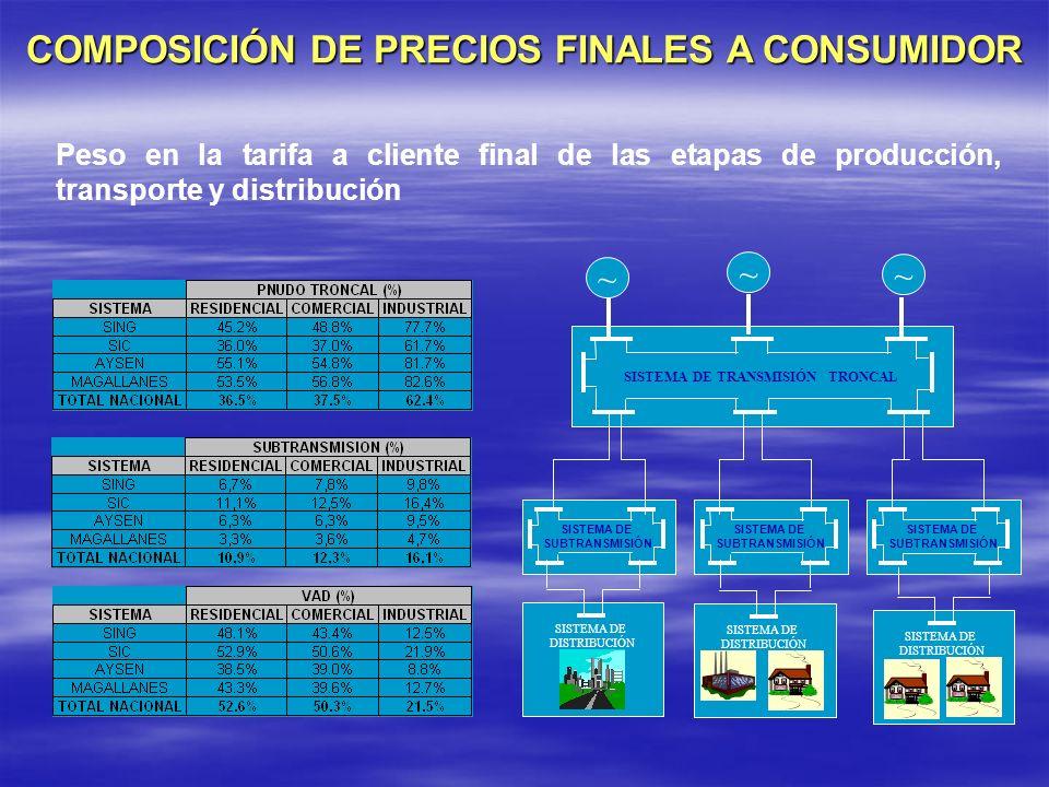 COMPOSICIÓN DE PRECIOS FINALES A CONSUMIDOR