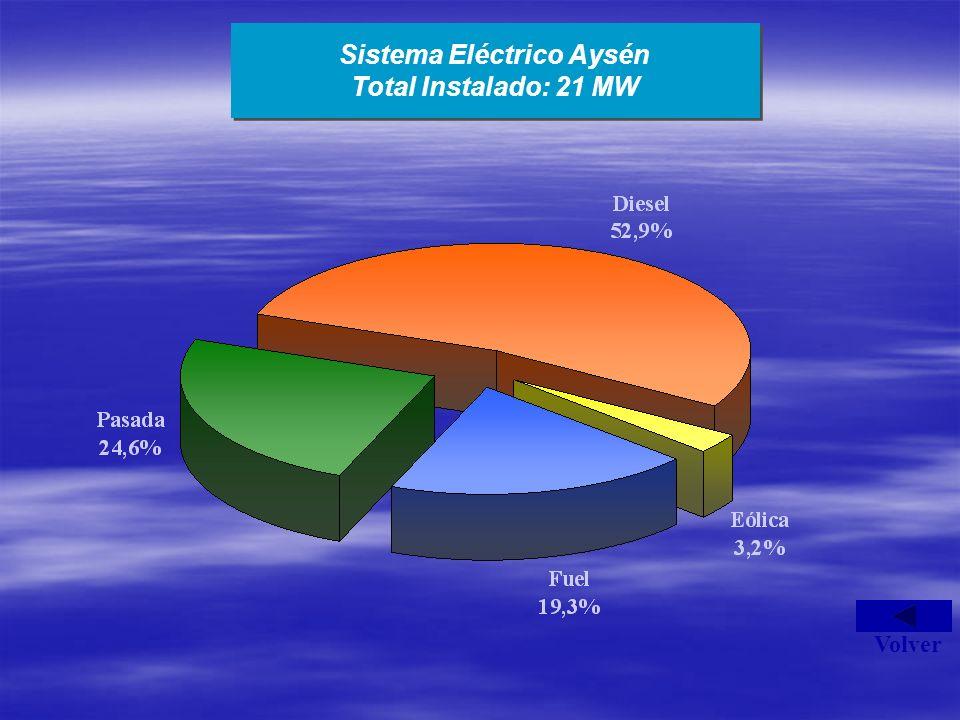 Sistema Eléctrico Aysén