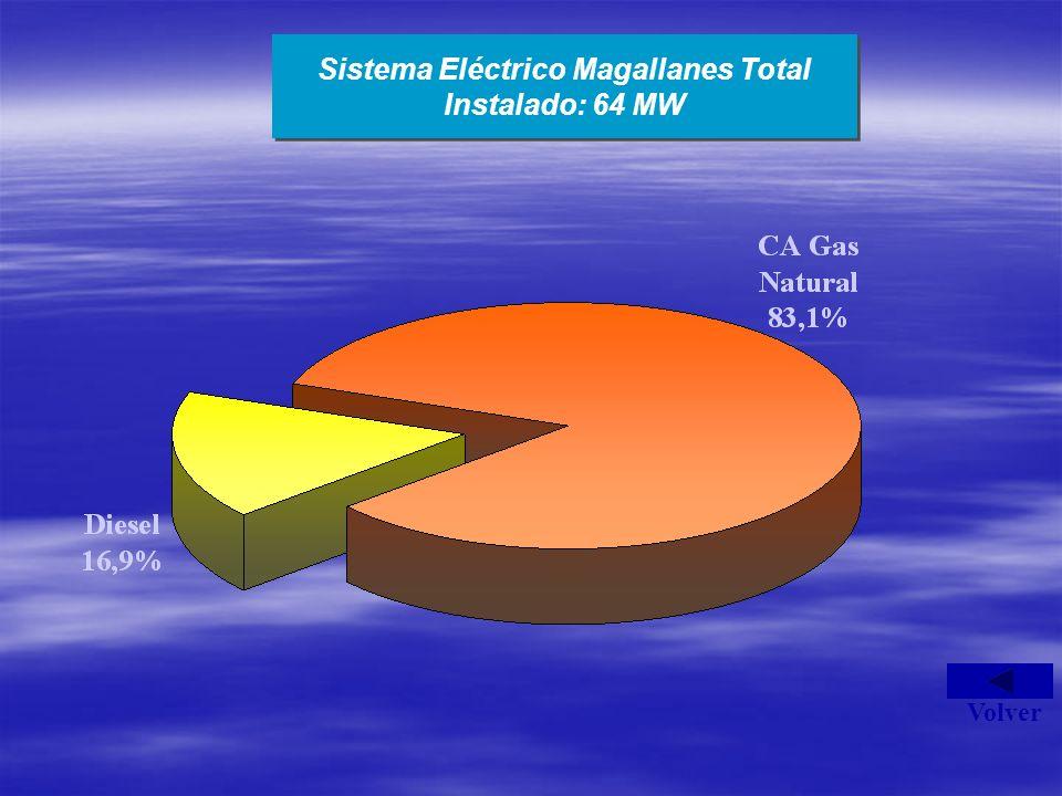 Sistema Eléctrico Magallanes Total Instalado: 64 MW