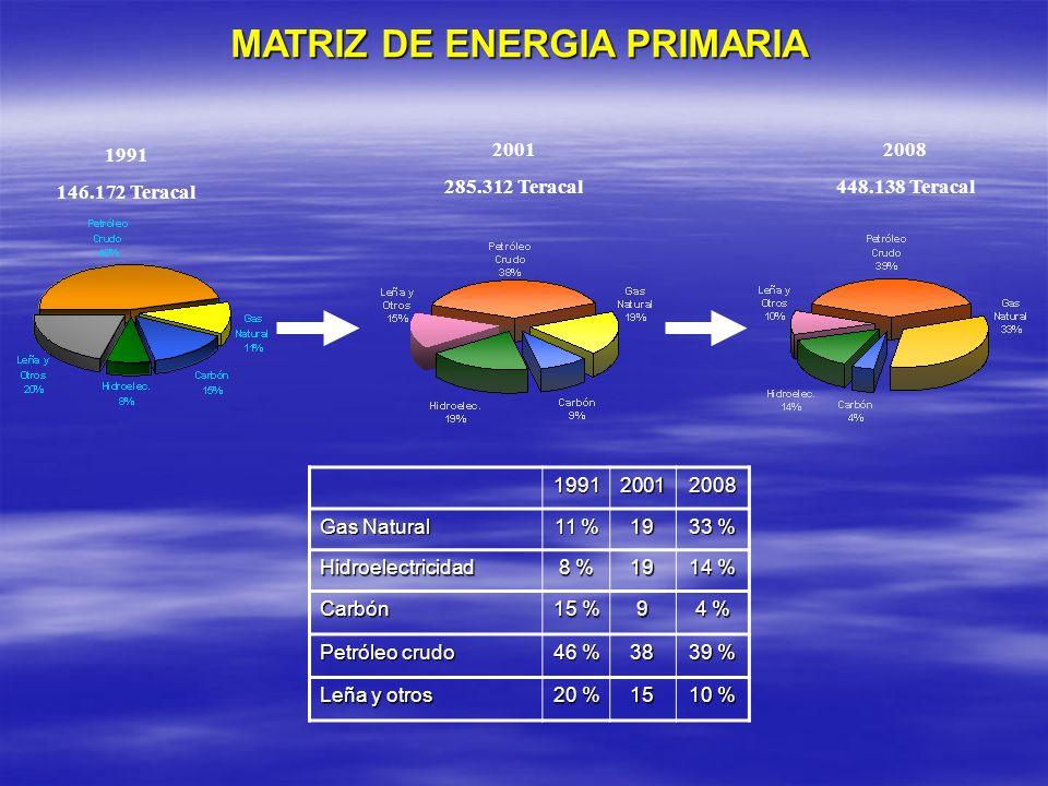 MATRIZ DE ENERGIA PRIMARIA