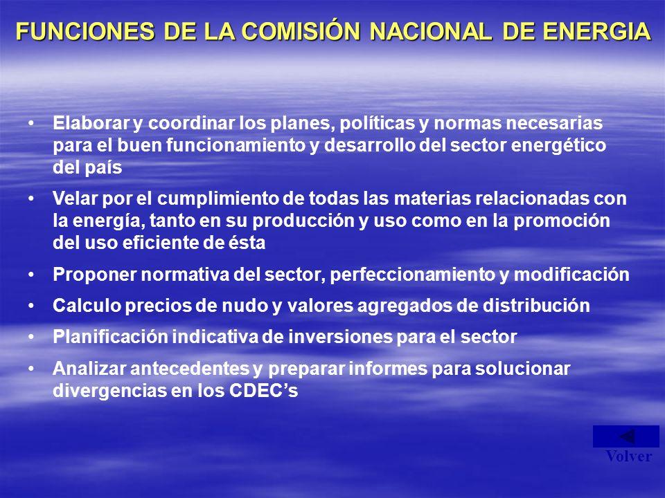 FUNCIONES DE LA COMISIÓN NACIONAL DE ENERGIA