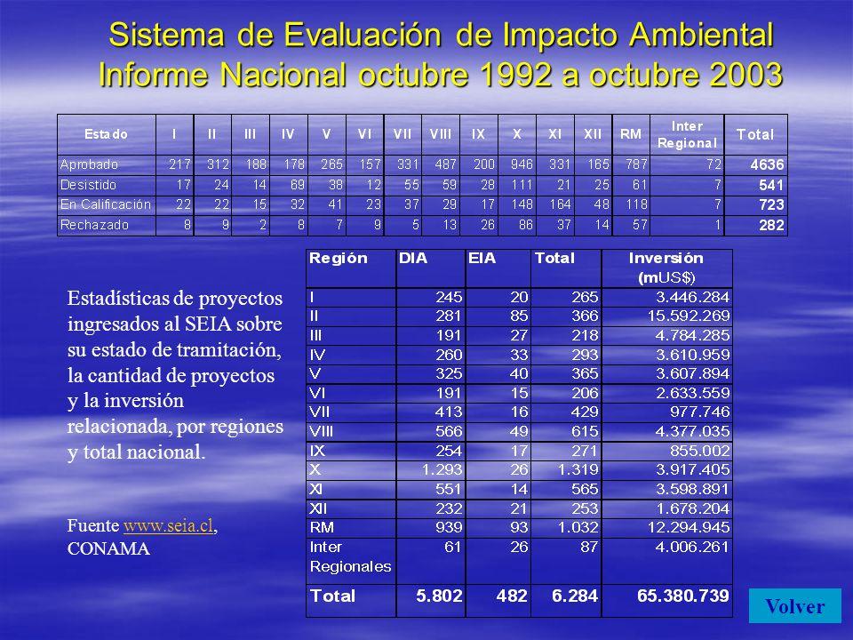 Sistema de Evaluación de Impacto Ambiental Informe Nacional octubre 1992 a octubre 2003