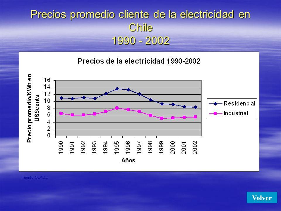 Precios promedio cliente de la electricidad en Chile 1990 - 2002