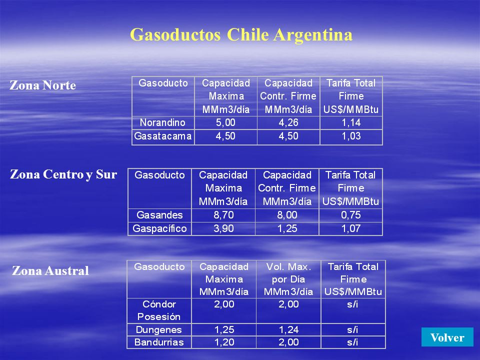 Gasoductos Chile Argentina