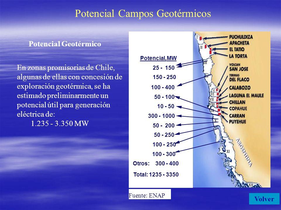 Potencial Campos Geotérmicos