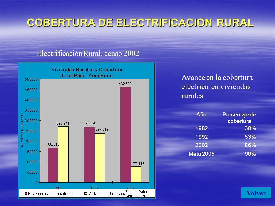 COBERTURA DE ELECTRIFICACION RURAL