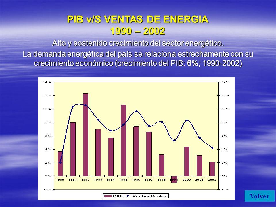 PIB v/S VENTAS DE ENERGIA