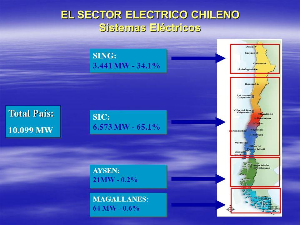 EL SECTOR ELECTRICO CHILENO Sistemas Eléctricos