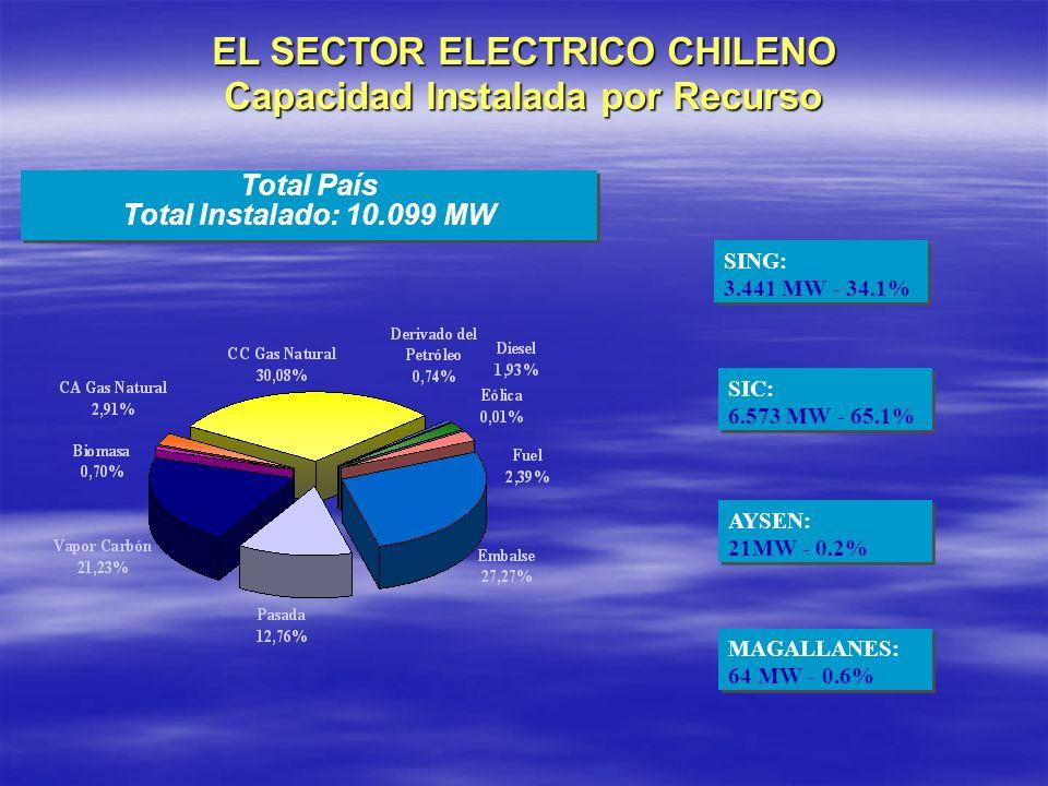 EL SECTOR ELECTRICO CHILENO Capacidad Instalada por Recurso