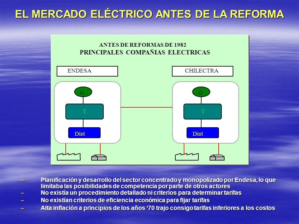 EL MERCADO ELÉCTRICO ANTES DE LA REFORMA