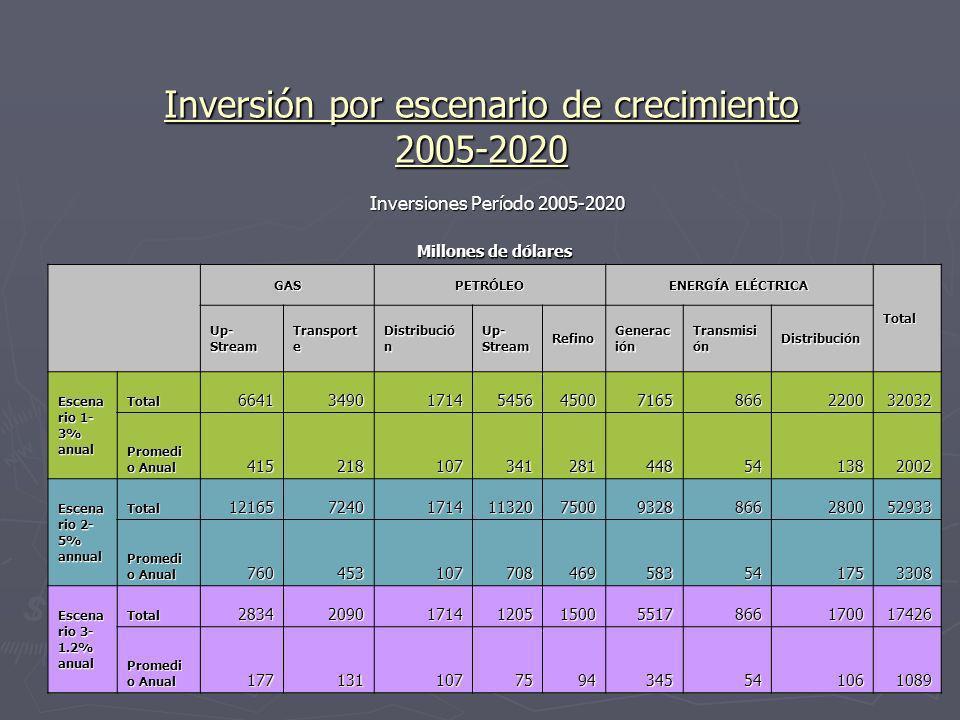 Inversión por escenario de crecimiento 2005-2020