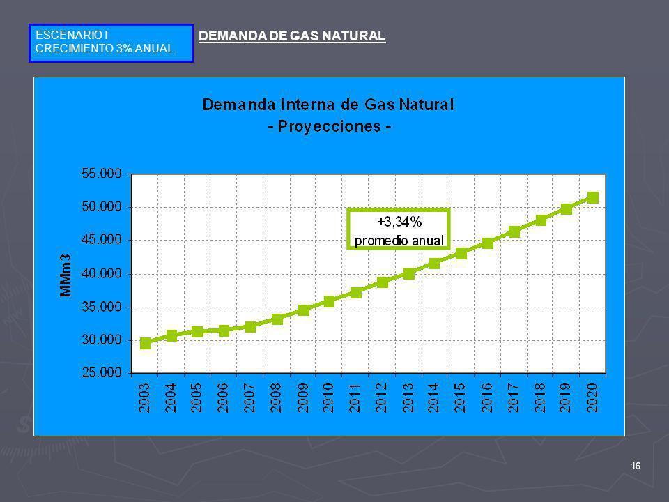 ESCENARIO I CRECIMIENTO 3% ANUAL DEMANDA DE GAS NATURAL