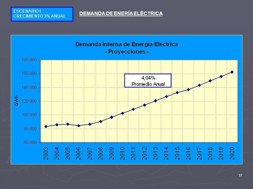DEMANDA DE ENERÍA ELÉCTRICA