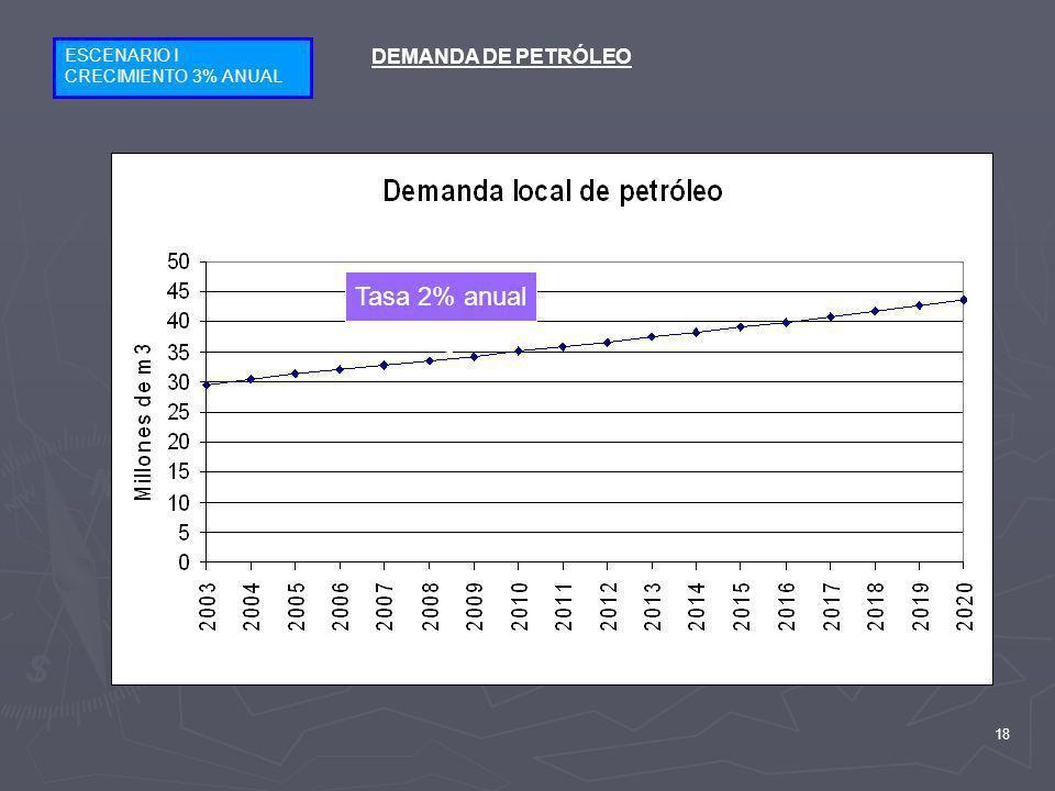 ESCENARIO I CRECIMIENTO 3% ANUAL DEMANDA DE PETRÓLEO Tasa 2% anual