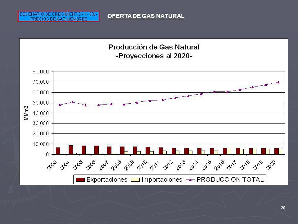 OFERTA DE GAS NATURAL