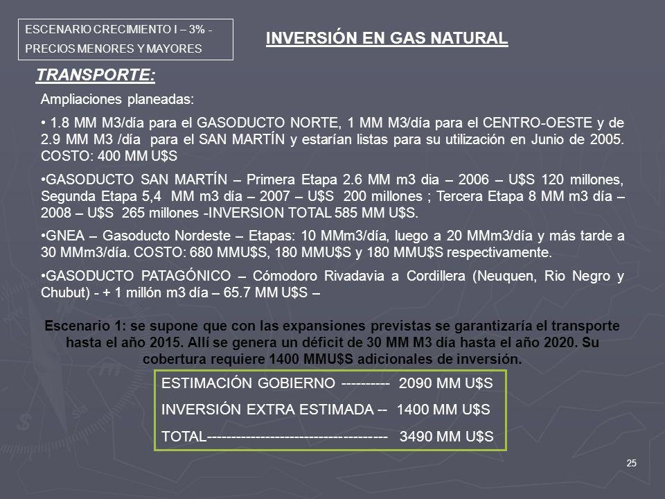 INVERSIÓN EN GAS NATURAL