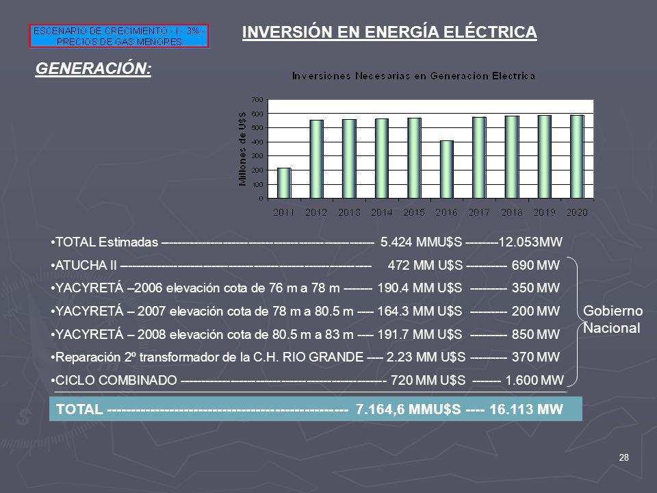 INVERSIÓN EN ENERGÍA ELÉCTRICA