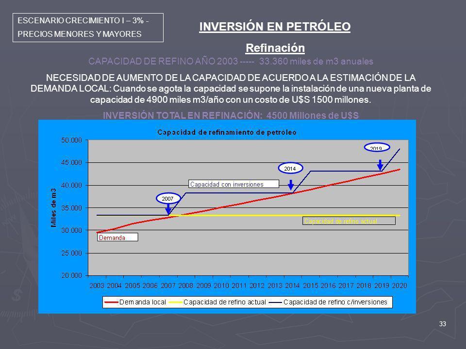 INVERSIÓN TOTAL EN REFINACIÓN: 4500 Millones de U$S