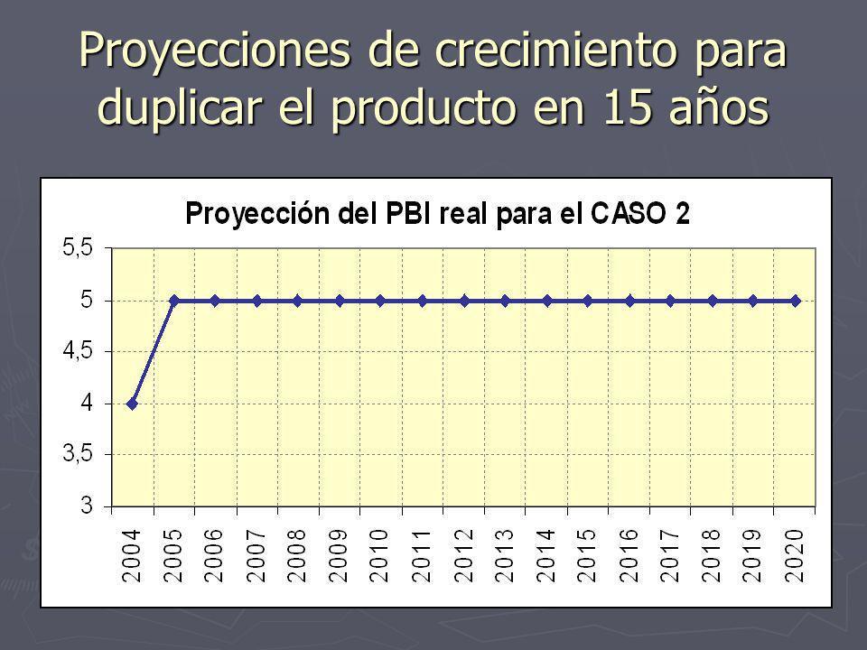 Proyecciones de crecimiento para duplicar el producto en 15 años