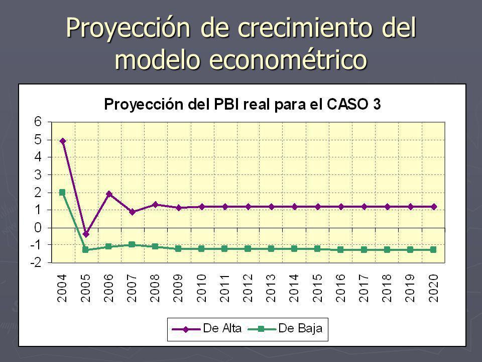 Proyección de crecimiento del modelo econométrico