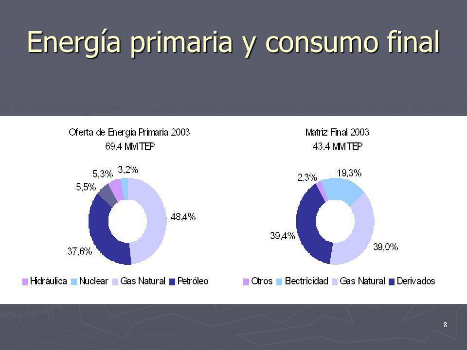 Energía primaria y consumo final