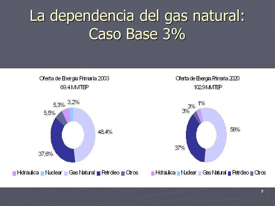La dependencia del gas natural: Caso Base 3%