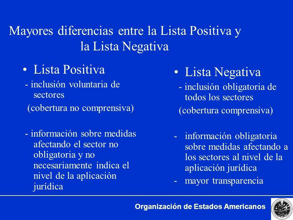 Mayores diferencias entre la Lista Positiva y la Lista Negativa