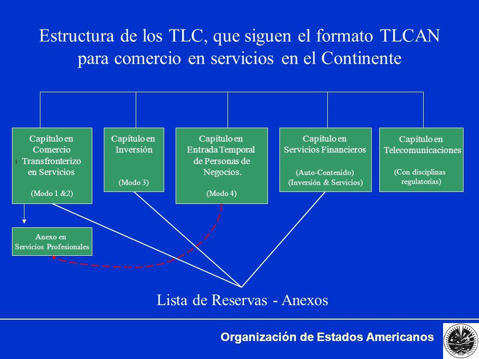 Estructura de los TLC, que siguen el formato TLCAN para comercio en servicios en el Continente