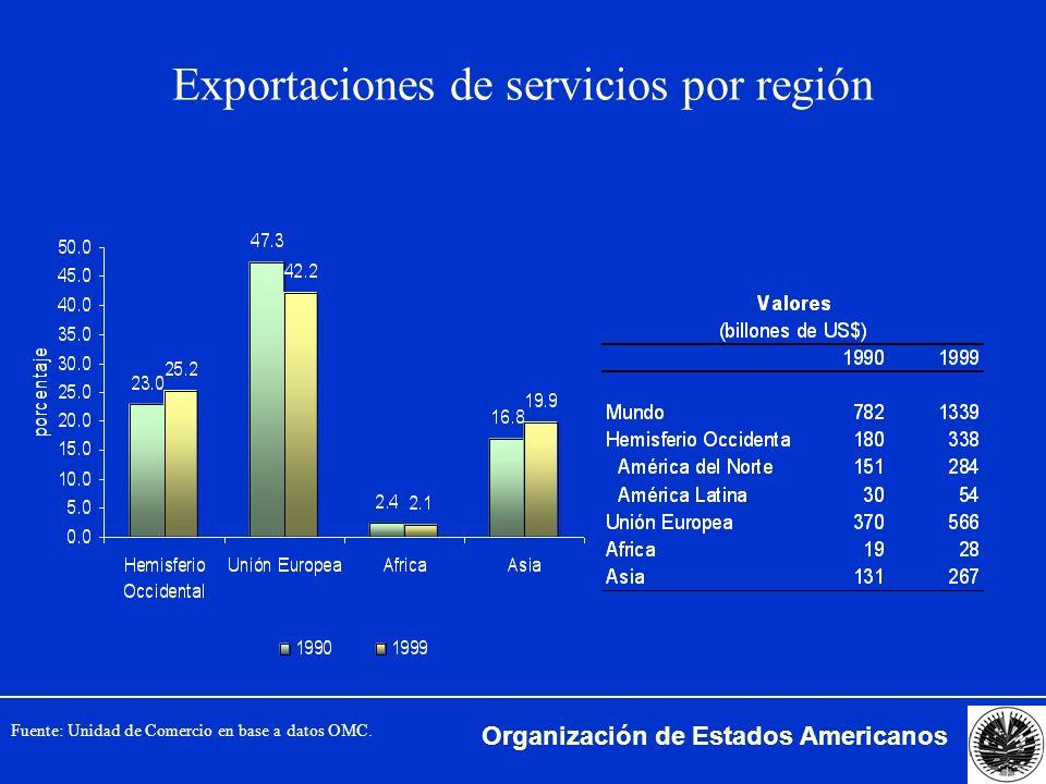 Exportaciones de servicios por región
