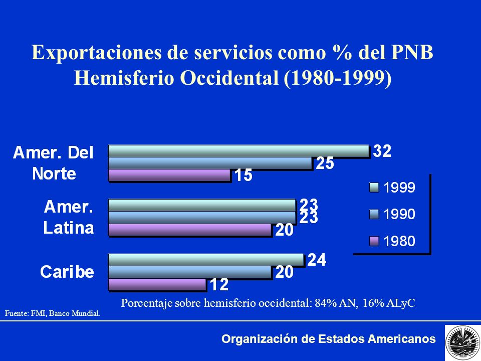 Exportaciones de servicios como % del PNB