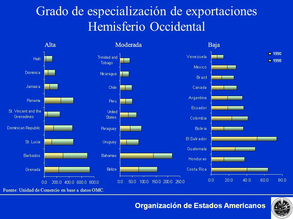 Grado de especialización de exportaciones Hemisferio Occidental
