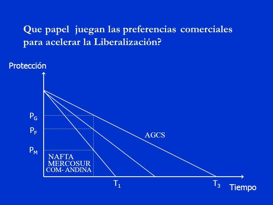 Que papel juegan las preferencias comerciales para acelerar la Liberalización