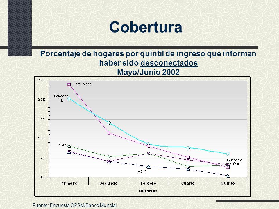 Cobertura Porcentaje de hogares por quintil de ingreso que informan haber sido desconectados Mayo/Junio 2002.