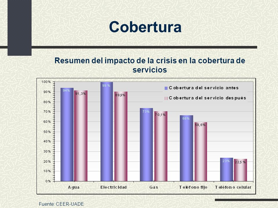 Resumen del impacto de la crisis en la cobertura de servicios