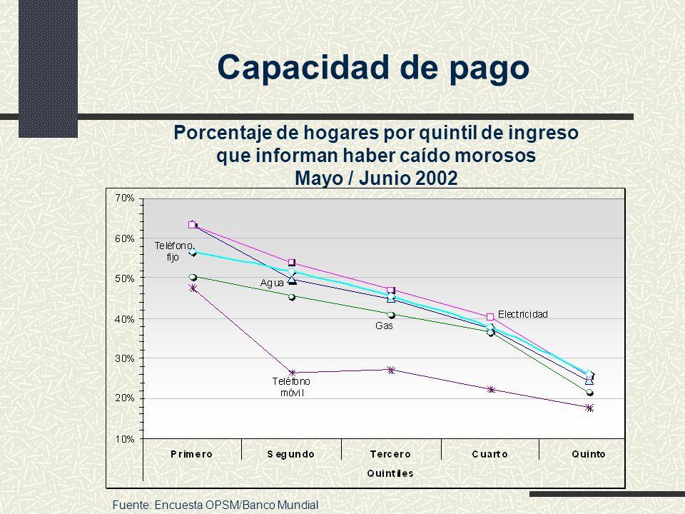 Capacidad de pago Porcentaje de hogares por quintil de ingreso que informan haber caído morosos Mayo / Junio 2002.