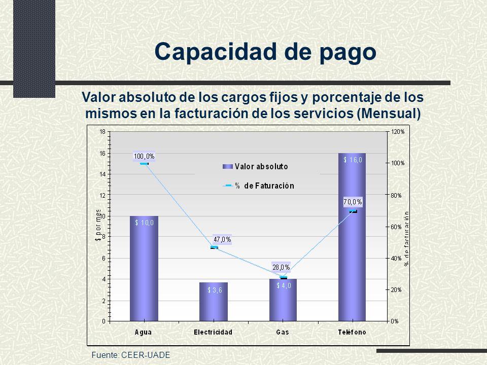 Capacidad de pago Valor absoluto de los cargos fijos y porcentaje de los mismos en la facturación de los servicios (Mensual)