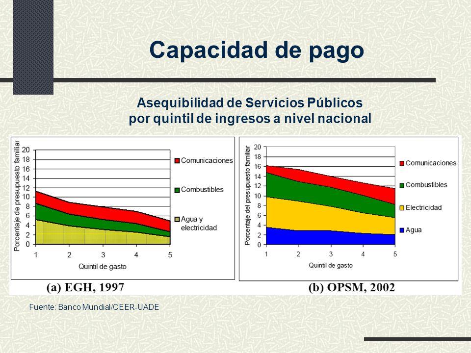 Capacidad de pago Asequibilidad de Servicios Públicos por quintil de ingresos a nivel nacional.